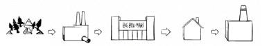Verarbeitungskette für Produkte: Förderung, Produktion, Vertrieb, Konsum, Entsorgung