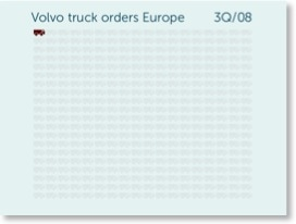 Volvo truck orders Europe in 3Q/08