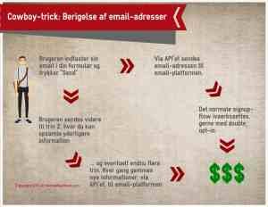 Berigelse af email-adresser (infografik)
