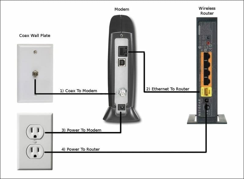 For Router To Modem Cable Wiring Diagrams How To Position Wifi Routers For Perfect Coverage With Amplifi