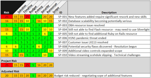 Enhanced Project Risk Registry