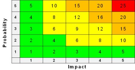 Risk Matrix Diagram