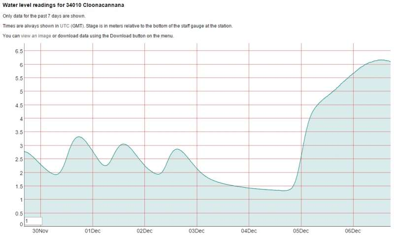 weekly stats graph of the water level at Clonacannana bridge