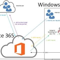Microsoft Exchange Topology Diagram Pir Motion Sensor Wiring Uk April   2013 Azure Mvp Mike Mckeown's Blog