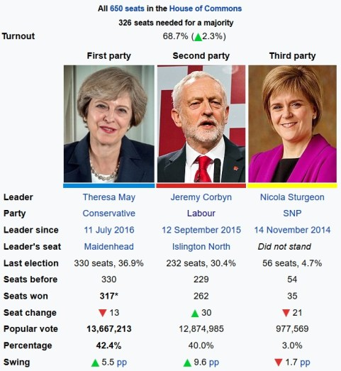 20170609 2200 ab0758h wiki General Election result