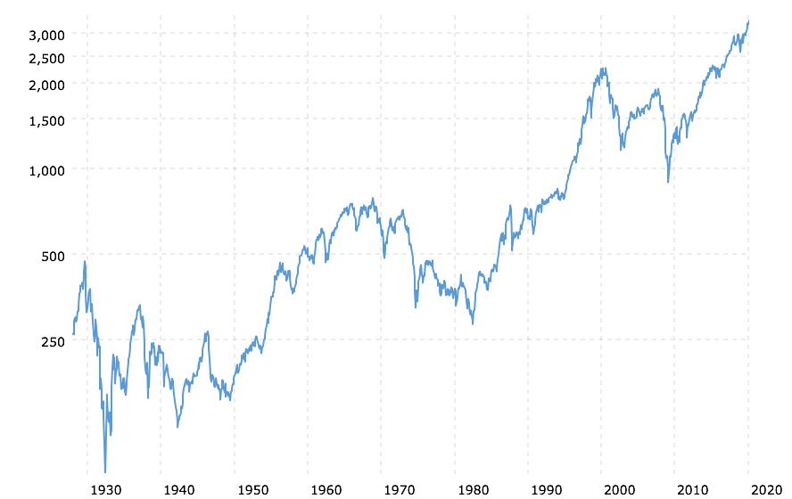 S&P 500 langfristig