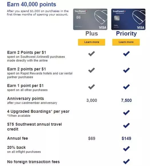 Free Upgraded Boardings with the Southwest Priority credit card