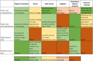 instantiation summary table