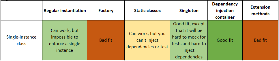 Single-instance classes with state