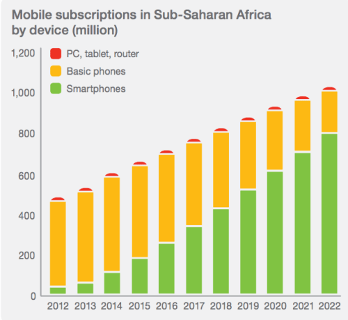 Mobile Data from Ericsson Mobility Report