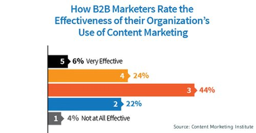The Not-So-Secret Secret of Content Marketing Success?