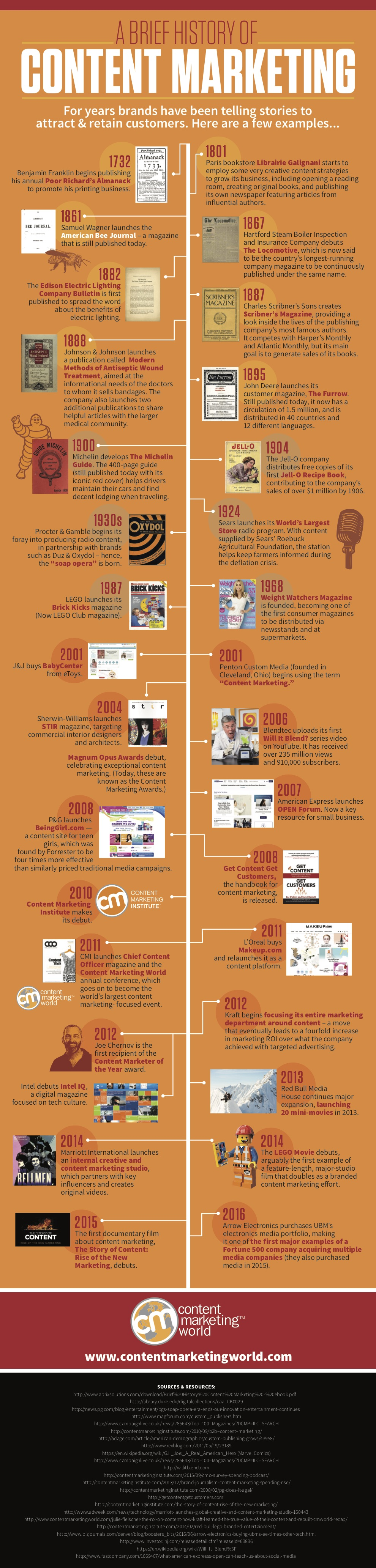 Infographic History of Content Marketing
