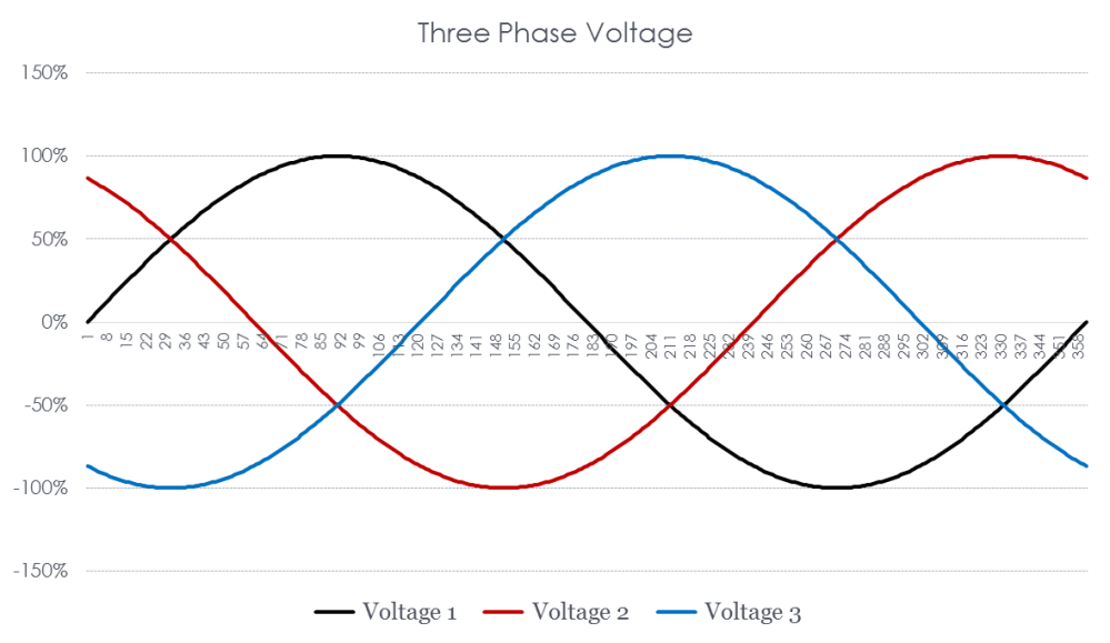 medium resolution of figure 6 three phase power
