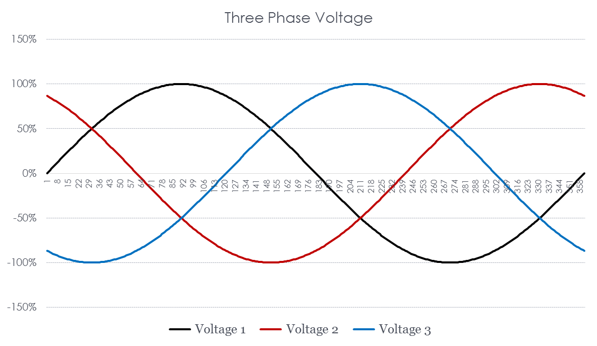 hight resolution of figure 6 three phase power