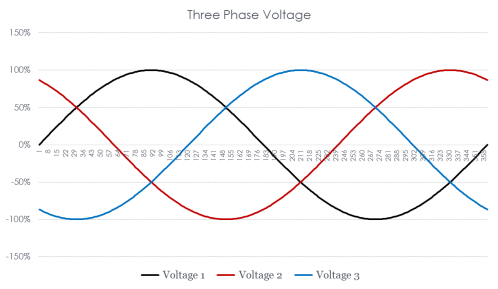 small resolution of figure 6 three phase power