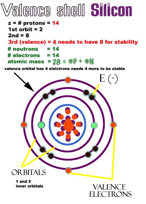 How Many Valence Electrons In Si : valence, electrons, Semiconductors
