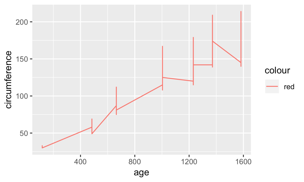 medium resolution of in this case ggplot actually does produce a line graph success but it doesn t have the result we intended the graph it produces looks odd