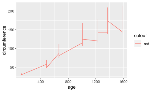 small resolution of in this case ggplot actually does produce a line graph success but it doesn t have the result we intended the graph it produces looks odd