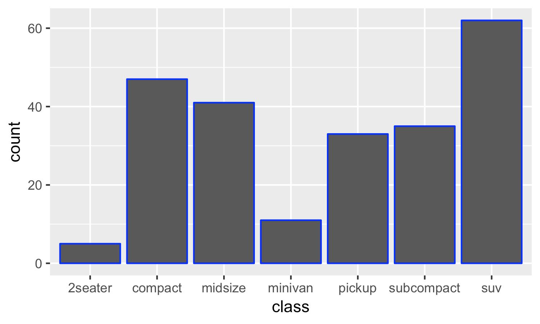 Elementary Simple Bar Graph