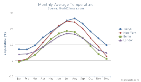 Line graph of average monthly temperatures for four major cities
