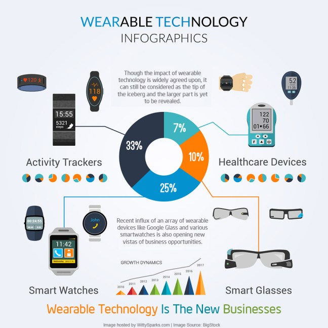 Top Fitness Trend for 2017 is Wearable Technology ...