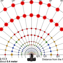 Degree Circle Diagram Cat 3 Cable Wiring Angle Chart