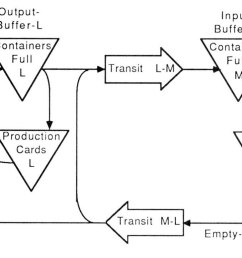 i used a simpler and more abstract graphic notation than vsm and complemented the flow diagram with a state transition diagram focused on what happens to a  [ 1543 x 771 Pixel ]
