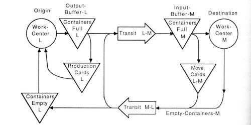 small resolution of i used a simpler and more abstract graphic notation than vsm and complemented the flow diagram with a state transition diagram focused on what happens to a