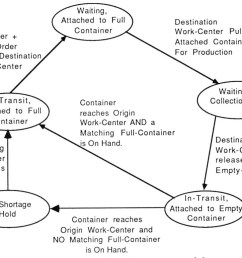 i used a simpler and more abstract graphic notation than vsm and complemented the flow diagram with a state transition diagram focused on what happens to a  [ 1041 x 771 Pixel ]