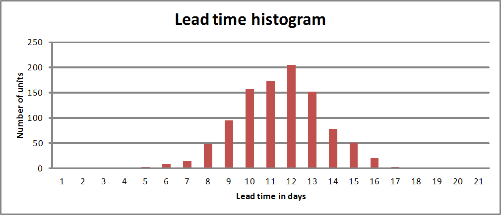 Metrics in Lean - Part 5 - Lead times and inventory - Michel