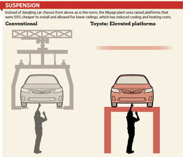 Toyota assembly line new concepts 2011 Miyagi plant Suspension