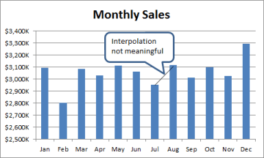 Bar chart of monthly sales
