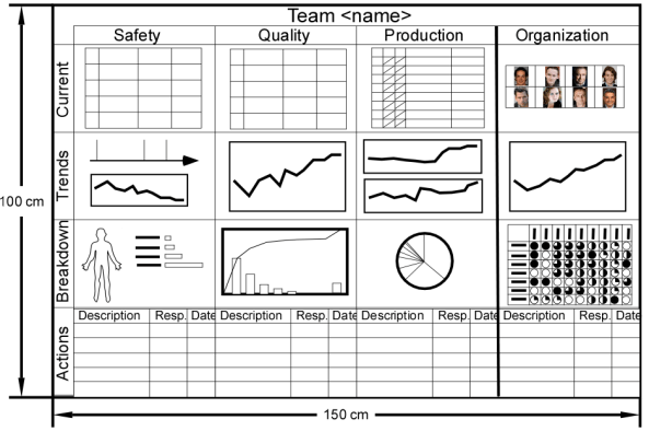 Performance board template