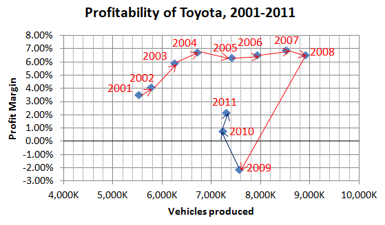 Toyota sales and profits chart 2001-2011