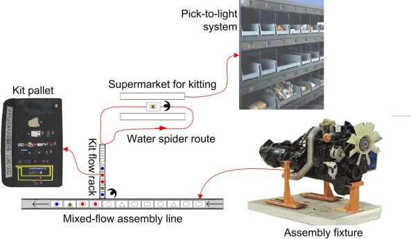 Mixed-flow assembly line
