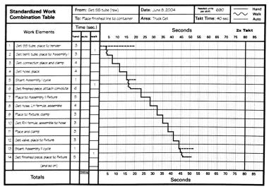 Lean Lexicon -- Work Combination Chart