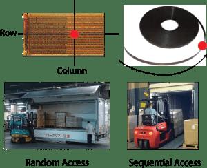 Random and seq. access