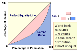 Gini-Coefficient