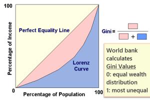 Gini-Coefficient