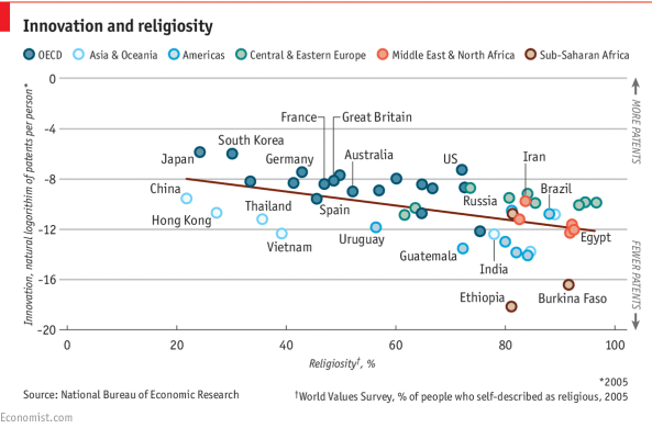 Innovation vs. Religiosity in The Economist 20150509_woc154_2