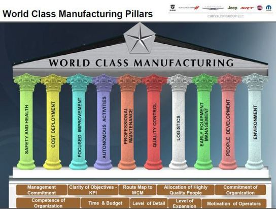 The World Class Manufacturing Programme At Chrysler, Fiat
