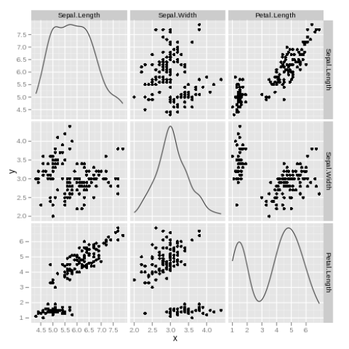 Example of a scatterplot matrix