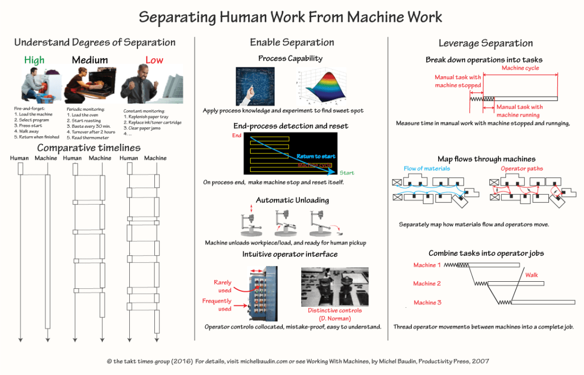 Separating Human Work and Machine Work