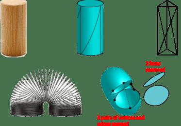 Cylinder to Torus