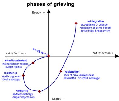 Kübler Ross grieving curve edited