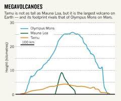 Comparaison de la hauteur des volcans