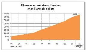 Réserves monétaires chinoises 001