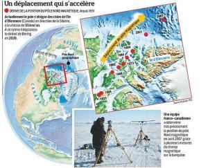 Déplacement des pôles