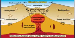 La poussée du grand lac de lave sous la caldeira annonce  fort probablement la mort de notre civilisation.