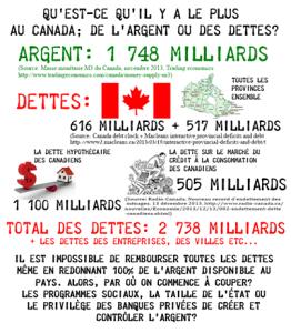Évolution de la dette canadienne